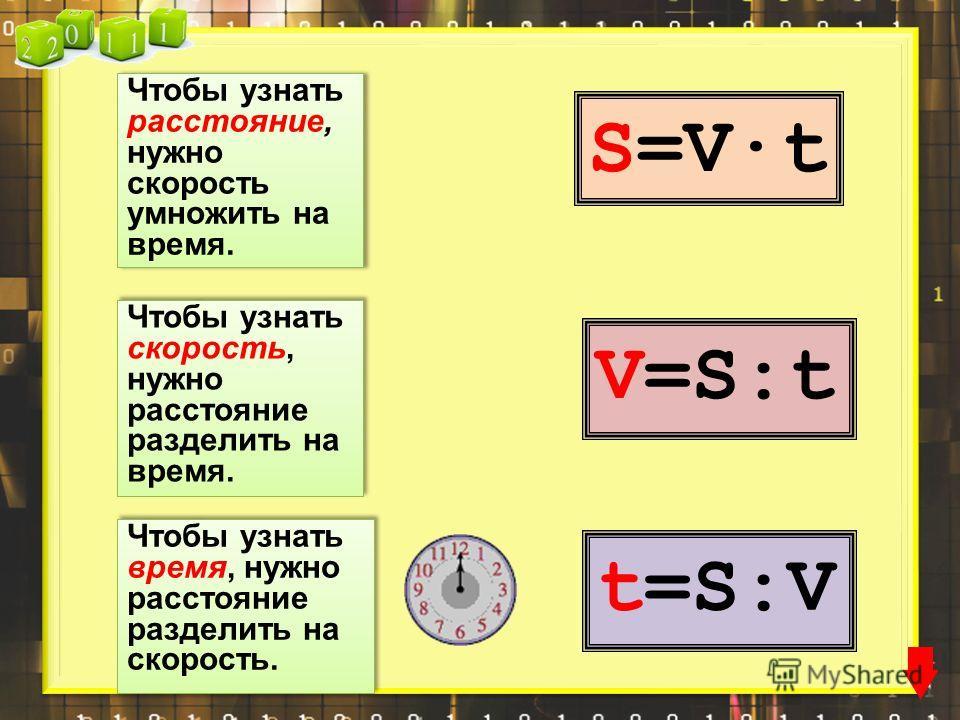 Чтобы узнать время, нужно расстояние разделить на скорость. t=S:V Чтобы узнать расстояние, нужно скорость умножить на время. S=V·t Чтобы узнать скорость, нужно расстояние разделить на время. V=S:t
