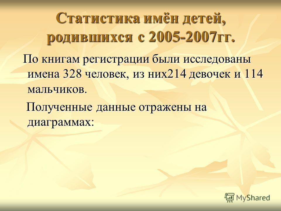 Статистика имён детей, родившихся с 2005-2007гг. По книгам регистрации были исследованы имена 328 человек, из них214 девочек и 114 мальчиков. По книгам регистрации были исследованы имена 328 человек, из них214 девочек и 114 мальчиков. Полученные данн