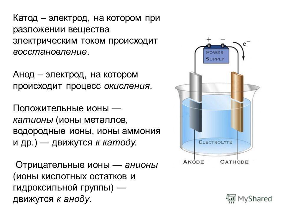 Катод – электрод, на котором при разложении вещества электрическим током происходит восстановление. Анод – электрод, на котором происходит процесс окисления. Положительные ионы катионы (ионы металлов, водородные ионы, ионы аммония и др.) движутся к к
