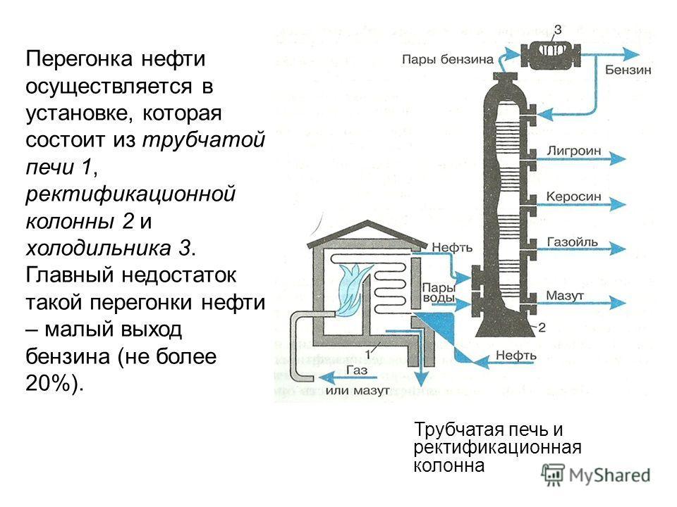 Трубчатая печь и ректификационная колонна Перегонка нефти осуществляется в установке, которая состоит из трубчатой печи 1, ректификационной колонны 2 и холодильника 3. Главный недостаток такой перегонки нефти – малый выход бензина (не более 20%).