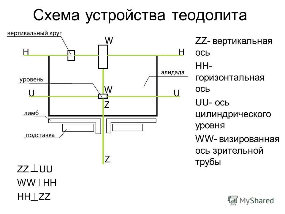 Схема устройства теодолита ZZ- вертикальная ось HH- горизонтальная ось UU- ось цилиндрического уровня WW- визированная ось зрительной трубы ZZ UU WW HH HH ZZ