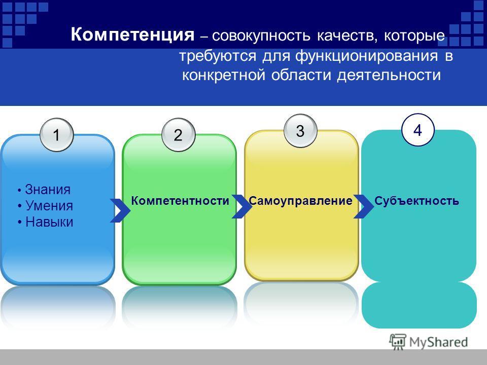 Компетенция – совокупность качеств, которые требуются для функционирования в конкретной области деятельности 1231 4 Знания Умения Навыки КомпетентностиСамоуправлениеСубъектность