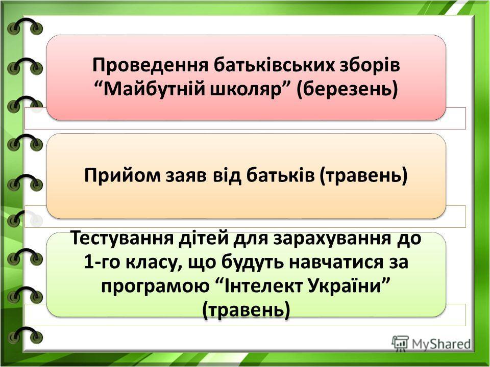 Проведення батьківських зборів Майбутній школяр (березень) Прийом заяв від батьків (травень) Тестування дітей для зарахування до 1-го класу, що будуть навчатися за програмою Інтелект України (травень)