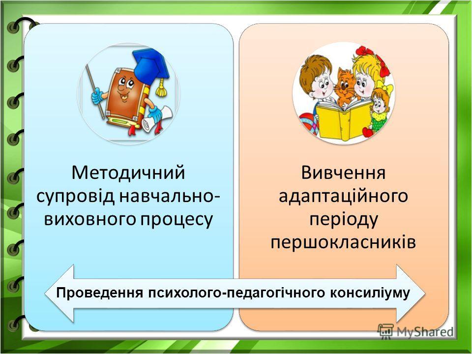 Методичний супровід навчально- виховного процесу Вивчення адаптаційного періоду першокласників Проведення психолого-педагогічного консиліуму