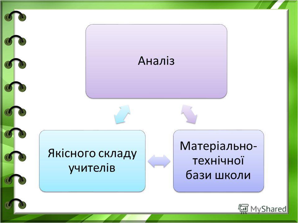 Аналіз Матеріально- технічної бази школи Якісного складу учителів