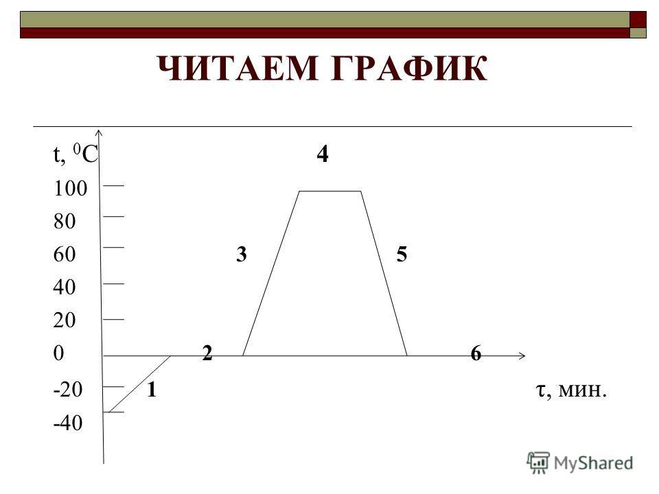 Знаешь ли ты формулы?