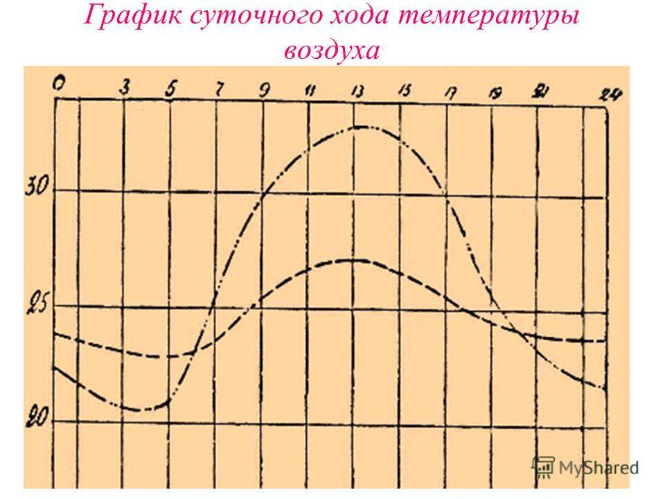 График суточного хода температуры воздуха