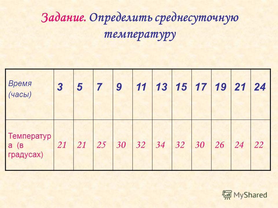 Время (часы) 357911131517192124 Температур а (в градусах) 21 253032343230262422 Задание. Определить среднесуточную температуру