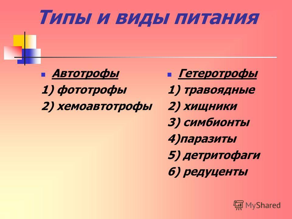 Типы и виды питания Автотрофы 1) фототрофы 2) хемоавтотрофы Гетеротрофы 1) травоядные 2) хищники 3) симбионты 4)паразиты 5) детритофаги 6) редуценты