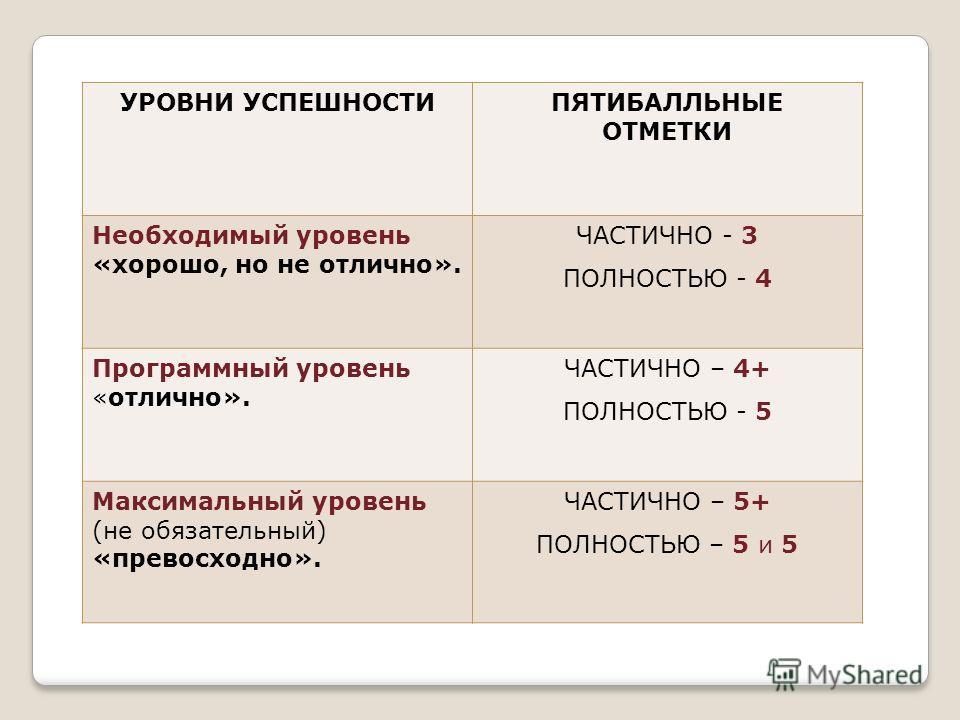 УРОВНИ УСПЕШНОСТИПЯТИБАЛЛЬНЫЕ ОТМЕТКИ Необходимый уровень «хорошо, но не отлично». ЧАСТИЧНО - 3 ПОЛНОСТЬЮ - 4 Программный уровень «отлично». ЧАСТИЧНО – 4+ ПОЛНОСТЬЮ - 5 Максимальный уровень (не обязательный) «превосходно». ЧАСТИЧНО – 5+ ПОЛНОСТЬЮ – 5