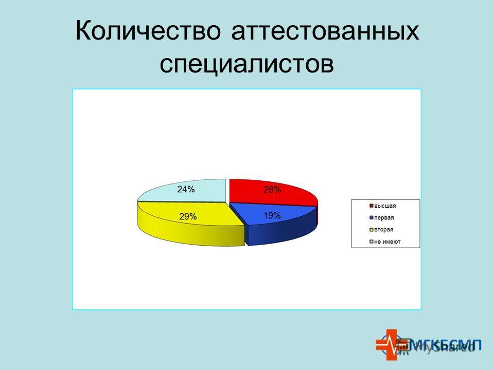 Количество аттестованных специалистов :