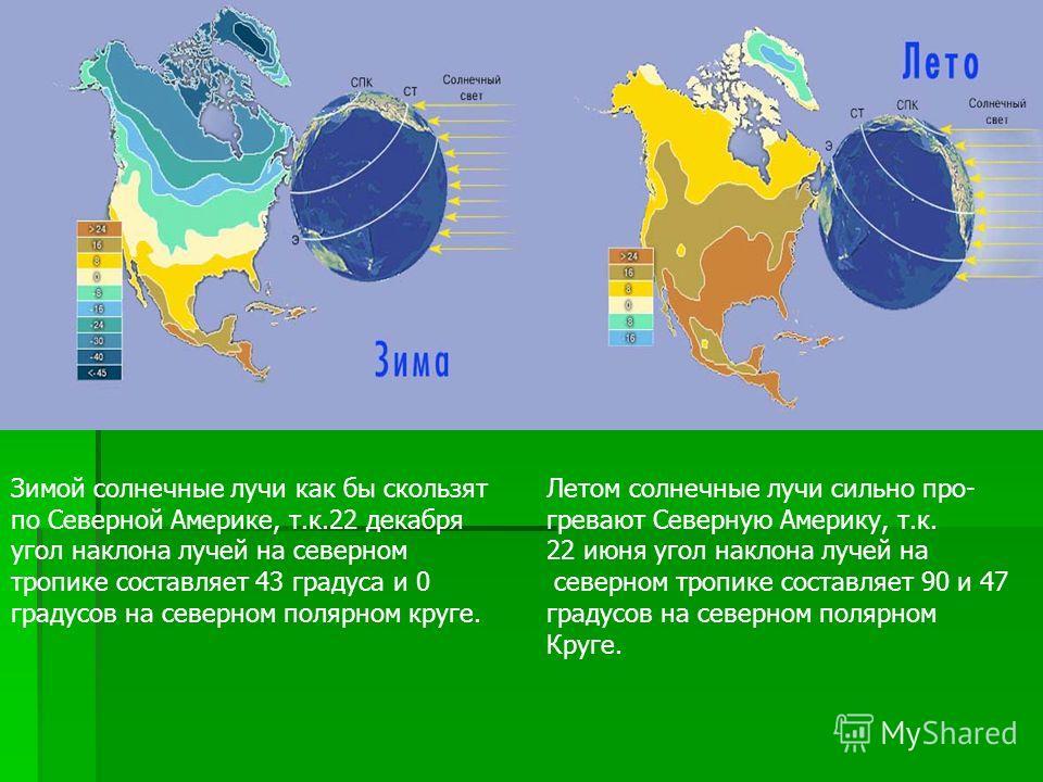 Зимой солнечные лучи как бы скользят по Северной Америке, т.к.22 декабря угол наклона лучей на северном тропике составляет 43 градуса и 0 градусов на северном полярном круге. Летом солнечные лучи сильно про- гревают Северную Америку, т.к. 22 июня уго
