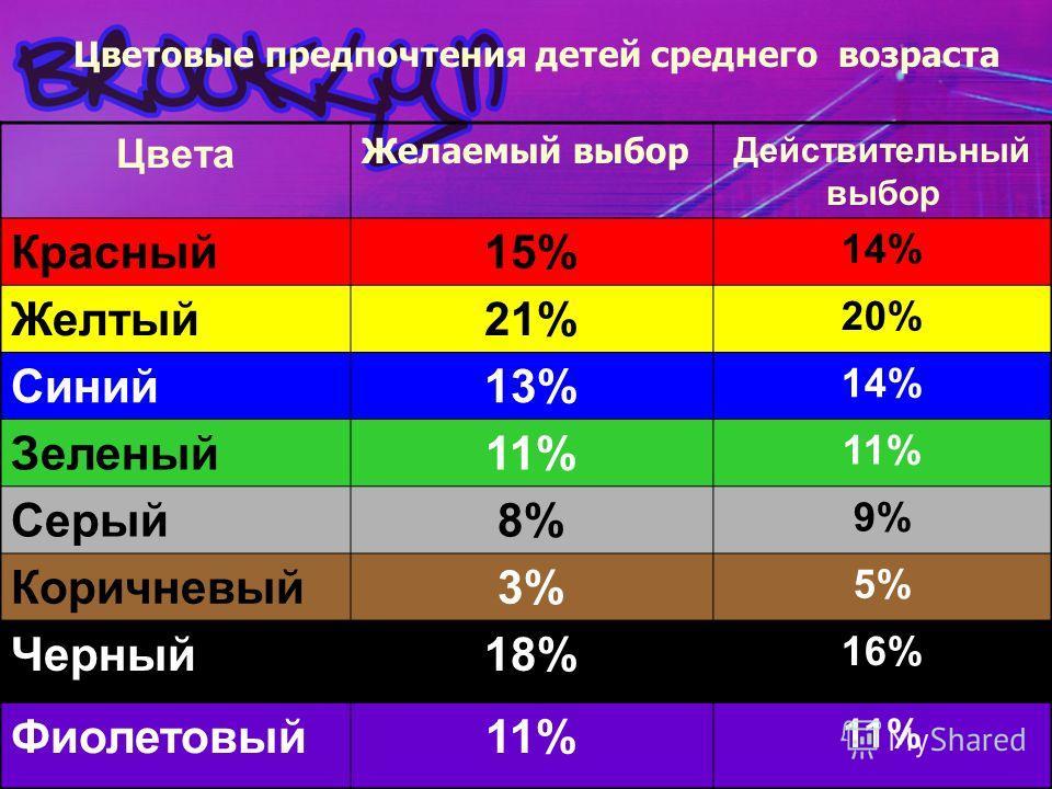 Цветовые предпочтения детей среднего возраста Цвета Желаемый выбор Действительный выбор Красный15% 14% Желтый21% 20% Синий13% 14% Зеленый11% Серый8%8% 9%9% Коричневый3%3% 5%5% Черный18% 16% Фиолетовый11%