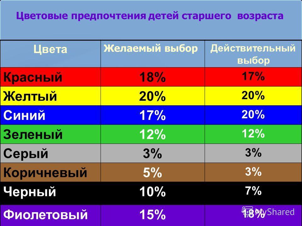 Цвета Желаемый выбор Действительный выбор Красный18% 17% Желтый20% Синий17%17% 20% Зеленый12% Серый3% 3%3% Коричневый5%5% 3%3% Черный10% 7%7% Фиолетовый15% 18% Цветовые предпочтения детей старшего возраста