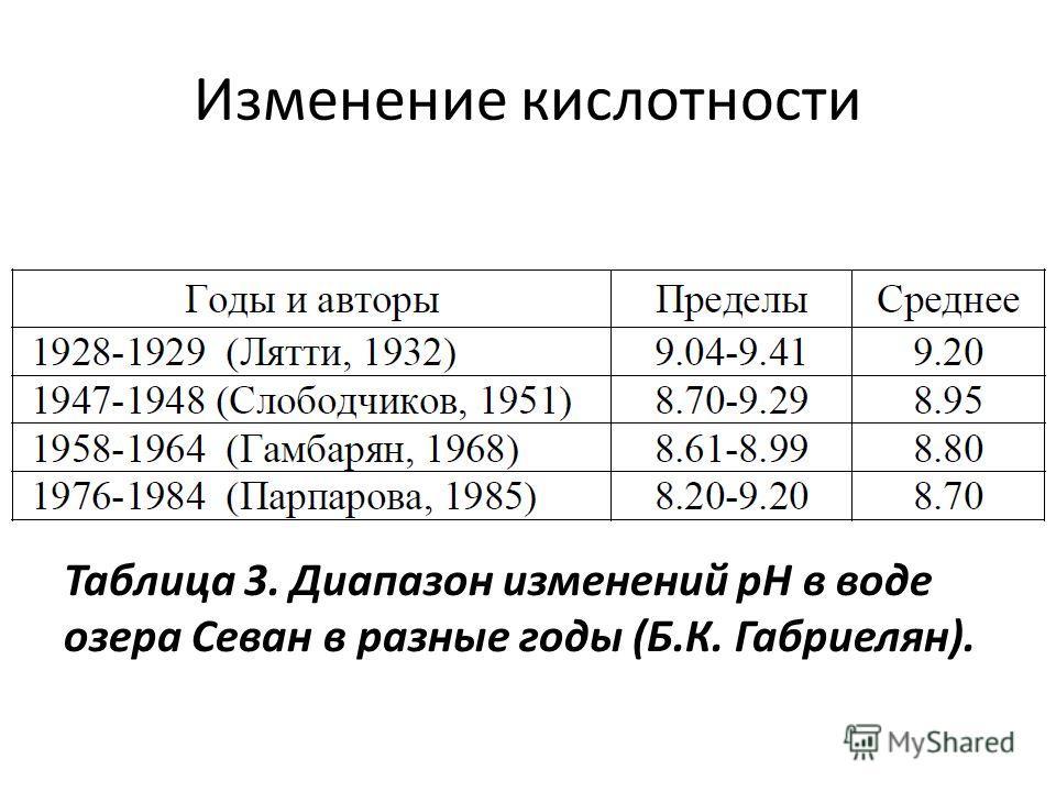 Изменение кислотности Таблица 3. Диапазон изменений рН в воде озера Севан в разные годы (Б.К. Габриелян).
