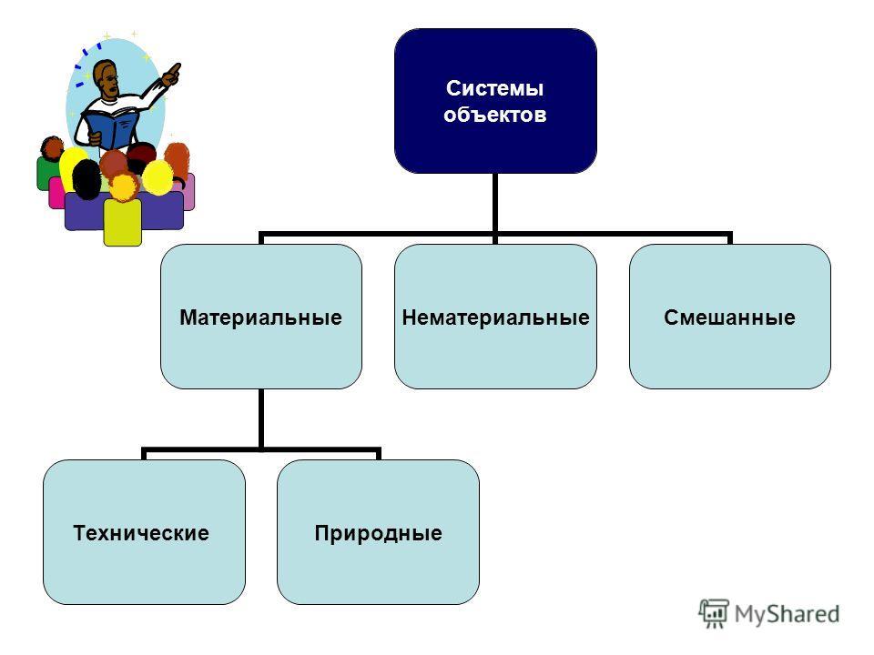 Системы объектов Материальные ТехническиеПриродные НематериальныеСмешанные