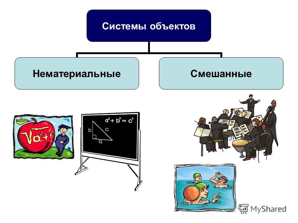 Системы объектов НематериальныеСмешанные