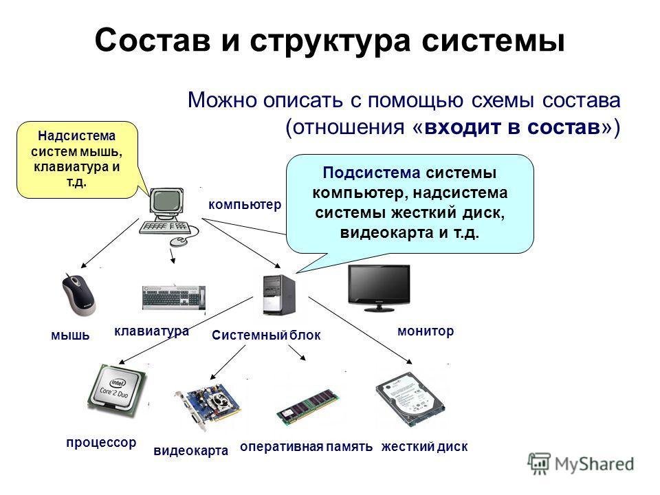 Состав и структура системы компьютер мышь клавиатурамонитор процессор видеокарта оперативная памятьжесткий диск Системный блок Можно описать с помощью схемы состава (отношения «входит в состав») Подсистема системы компьютер, надсистема системы жестки