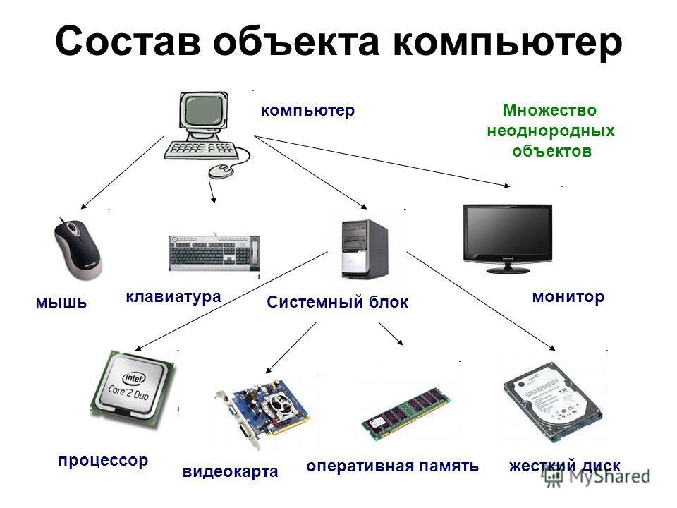 Состав объекта компьютер компьютер мышь клавиатурамонитор процессор видеокарта оперативная памятьжесткий диск Системный блок Множество неоднородных объектов