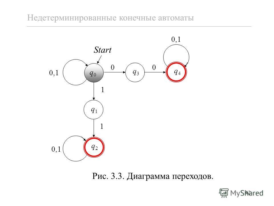 42 Рис. 3.3. Диаграмма переходов. Недетерминированные конечные автоматы q1q1 00 q3q3 q0q0 0,1 1 1 q2q2 q4q4 Start