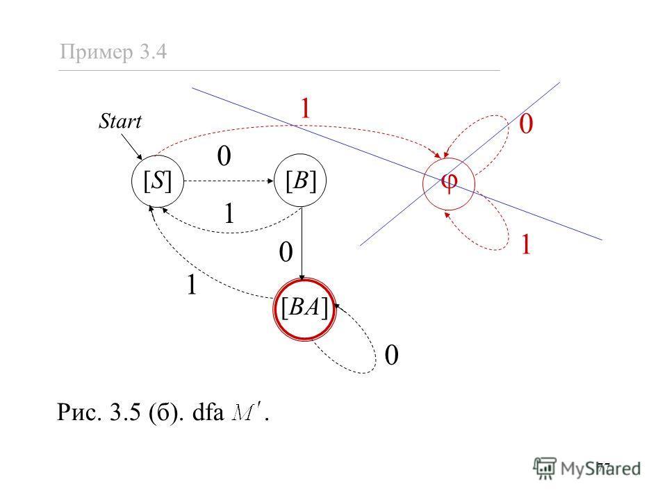 77 1 0 [S][S] [B][B] [BA] 0 1 0 0 1 1 Рис. 3.5 (б). dfa. Пример 3.4 Start