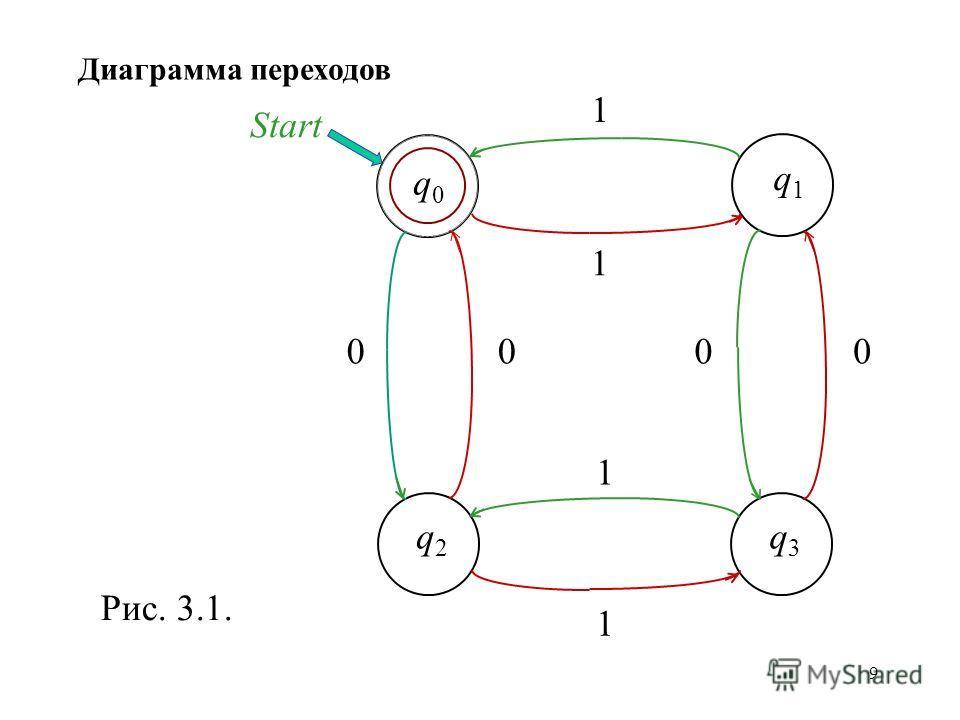 9 q0q0 q1q1 q2q2 q3q3 1 1 1 1 0000 Start Рис. 3.1. Диаграмма переходов
