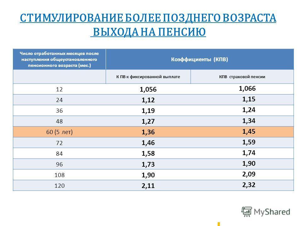 Число отработанных месяцев после наступления общеустановленного пенсионного возраста (мес.) Коэффициенты (КПВ) К ПВ к фиксированной выплатеКПВ страховой пенсии 12 1,056 1,066 24 1,12 1,15 36 1,19 1,24 48 1,27 1,34 60 (5 лет) 1,36 1,45 72 1,46 1,59 84