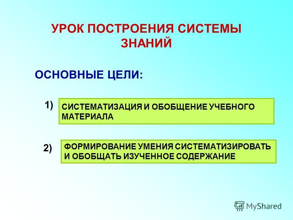 УРОК ПОСТРОЕНИЯ СИСТЕМЫ ЗНАНИЙ ОСНОВНЫЕ ЦЕЛИ: ФОРМИРОВАНИЕ УМЕНИЯ СИСТЕМАТИЗИРОВАТЬ И ОБОБЩАТЬ ИЗУЧЕННОЕ СОДЕРЖАНИЕ 1) 2) СИСТЕМАТИЗАЦИЯ И ОБОБЩЕНИЕ УЧЕБНОГО МАТЕРИАЛА