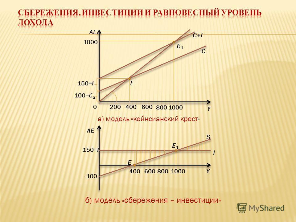 0 AE E E C+I C S I 200 400 600 800 1000 Y Y -100 150=I 1000 150=I а) модель «кейнсианский крест» б) модель «сбережения – инвестиции»
