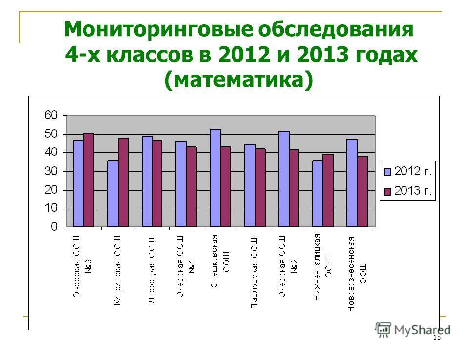 15 Мониторинговые обследования 4-х классов в 2012 и 2013 годах (математика)