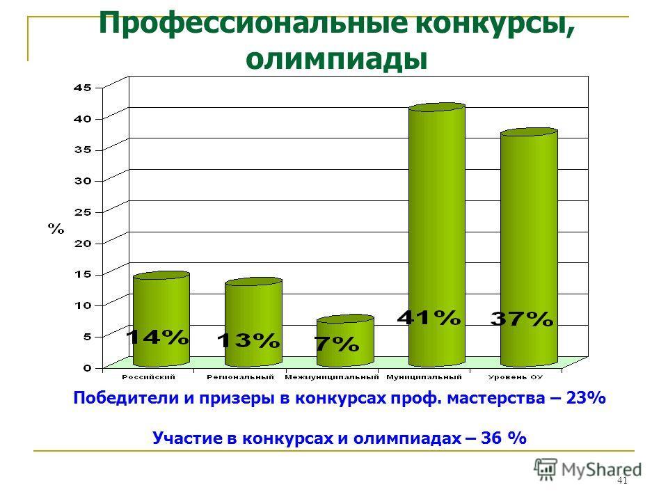 41 Победители и призеры в конкурсах проф. мастерства – 23% Участие в конкурсах и олимпиадах – 36 % Профессиональные конкурсы, олимпиады