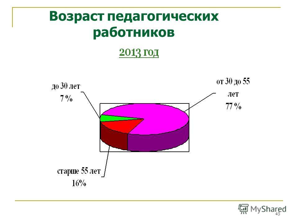45 Возраст педагогических работников