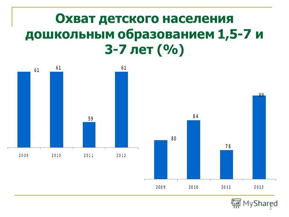 5 Охват детского населения дошкольным образованием 1,5-7 и 3-7 лет (%)