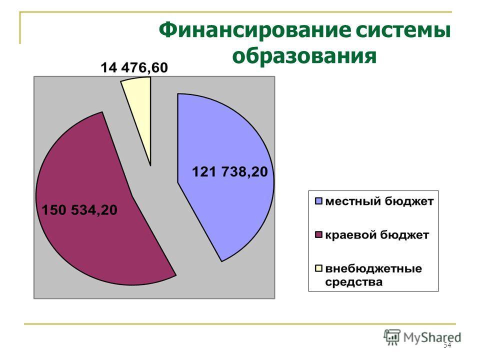 54 Финансирование системы образования