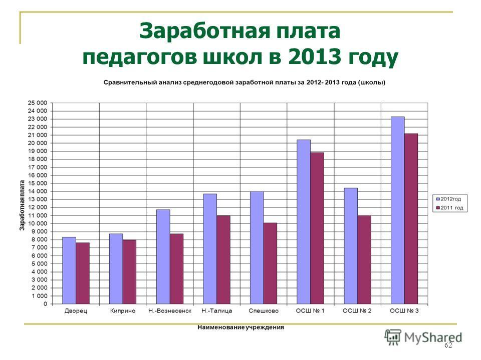 62 Заработная плата педагогов школ в 2013 году