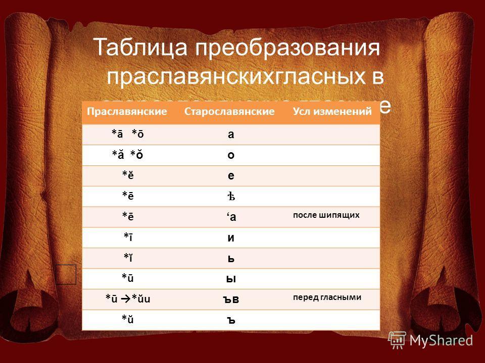 Таблица преобразования праславянскихгласных в старославянские гласные Праславянские СтарославянскиеУсл изменений *ā *ō а * ă *ŏ о *ĕ е *ē ѣ а после шипящих *ī и *ĭ ь *ū ы *ū *ŭu ъв перед гласными *ŭ ъ