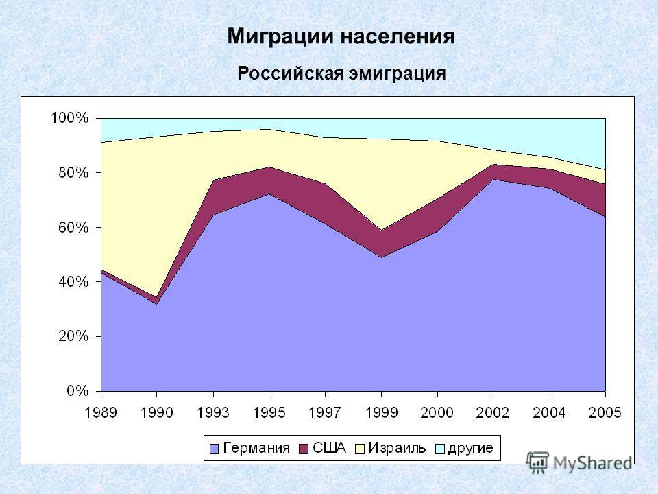 Российская эмиграция