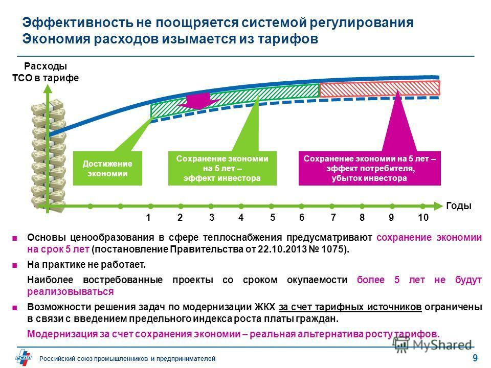 Российский союз промышленников и предпринимателей Эффективность не поощряется системой регулирования Экономия расходов изымается из тарифов Годы Расходы ТСО в тарифе Основы ценообразования в сфере теплоснабжения предусматривают сохранение экономии на