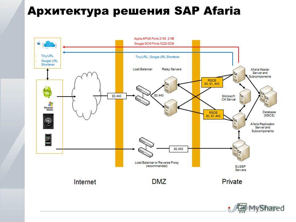 Архитектура решения SAP Afaria