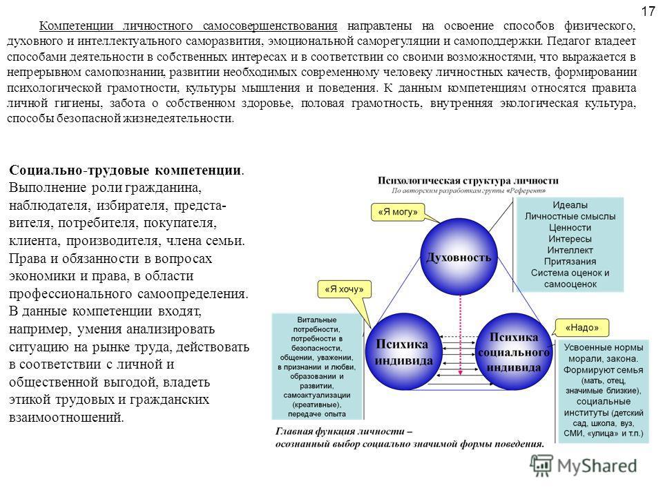 Социально-трудовые компетенции. Выполнение роли гражданина, наблюдателя, избирателя, предста- вителя, потребителя, покупателя, клиента, производителя, члена семьи. Права и обязанности в вопросах экономики и права, в области профессионального самоопре