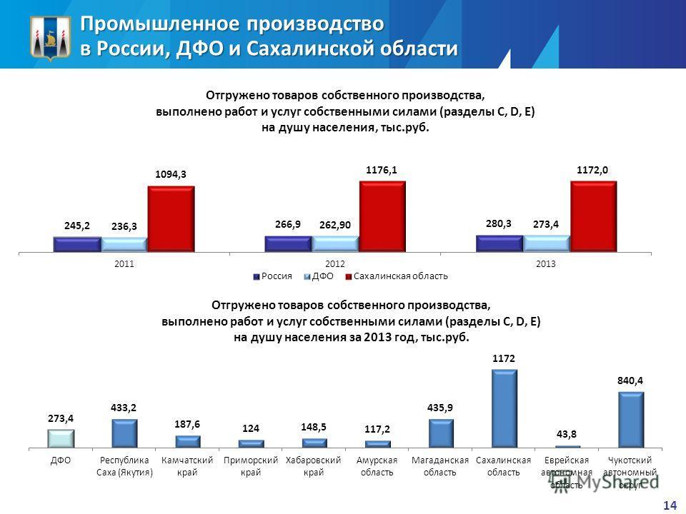 Промышленное производство в России, ДФО и Сахалинской области 14