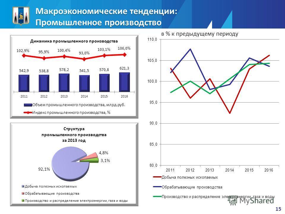 Макроэкономические тенденции: Промышленное производство 15 в % к предыдущему периоду