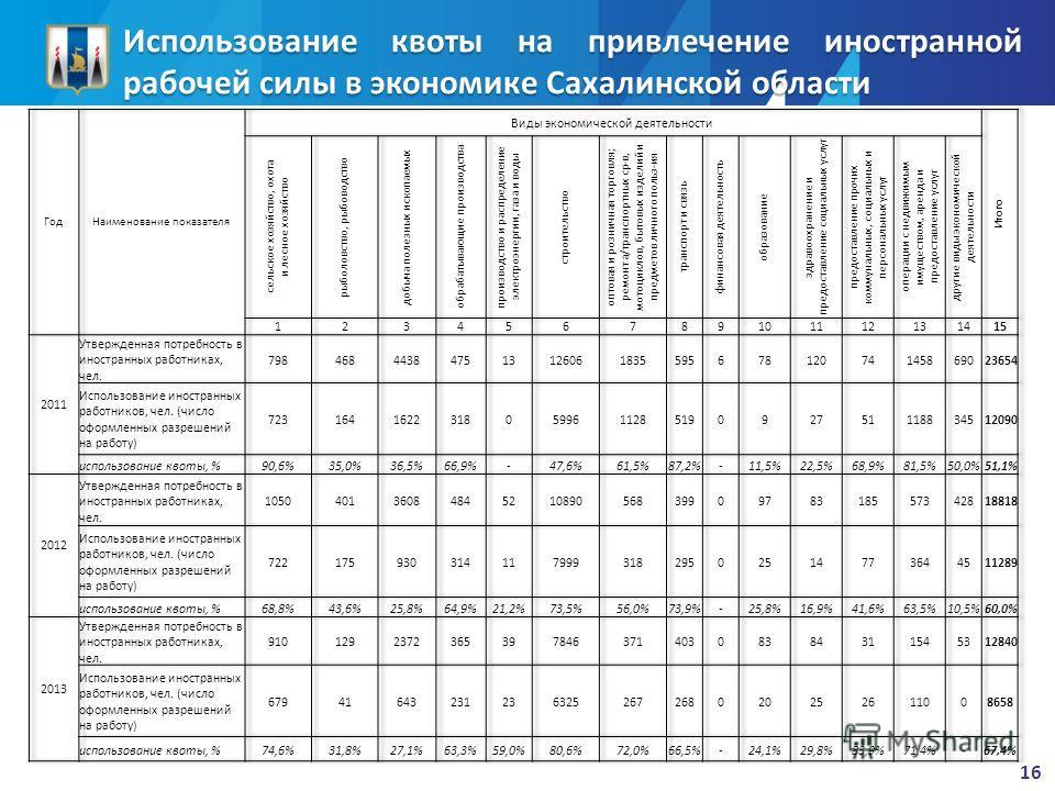 Использование квоты на привлечение иностранной рабочей силы в экономике Сахалинской области 16