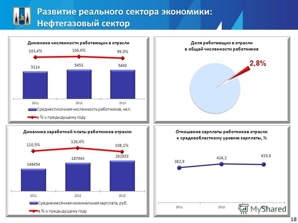 Развитие реального сектора экономики: Нефтегазовый сектор 18