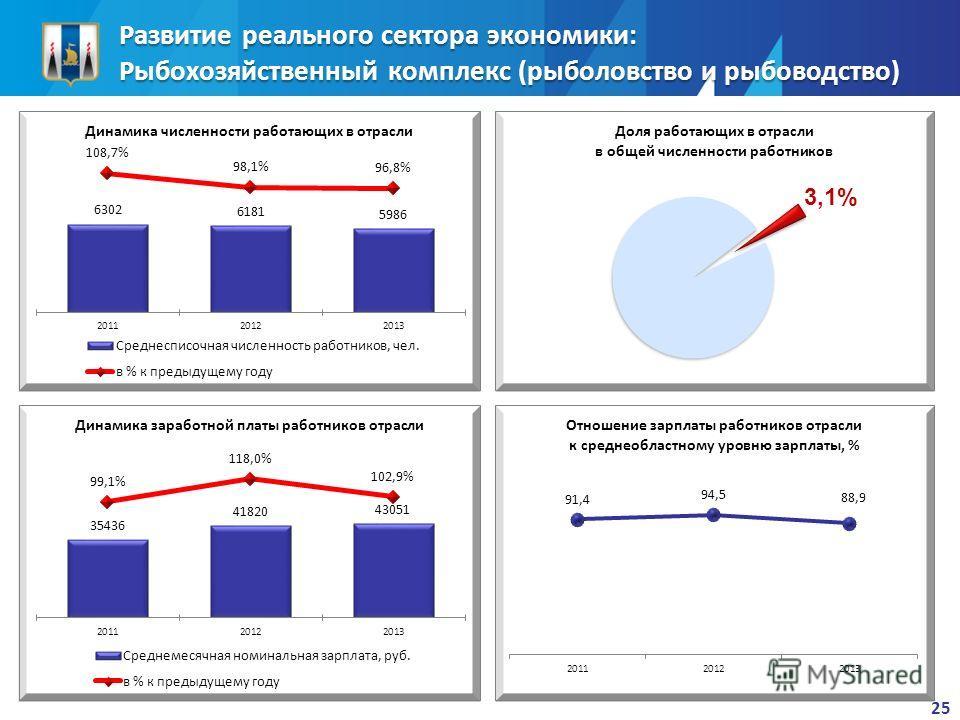 Развитие реального сектора экономики: Рыбохозяйственный комплекс (рыболовство и рыбоводство) 25