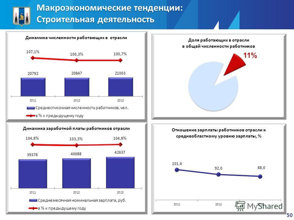 Макроэкономические тенденции: Строительная деятельность 50