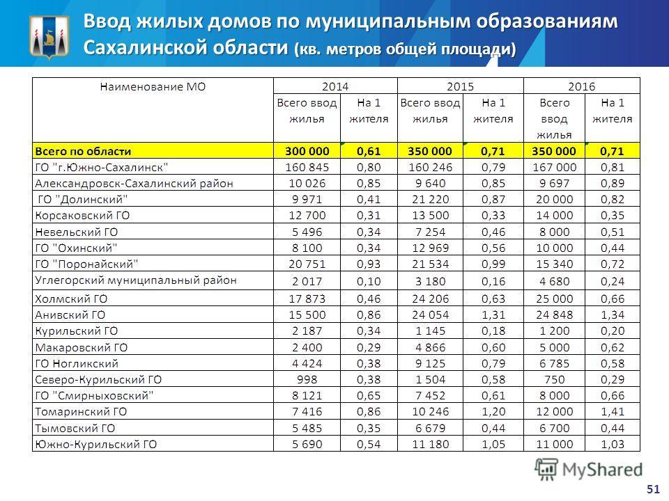 Ввод жилых домов по муниципальным образованиям Сахалинской области (кв. метров общей площади) 51