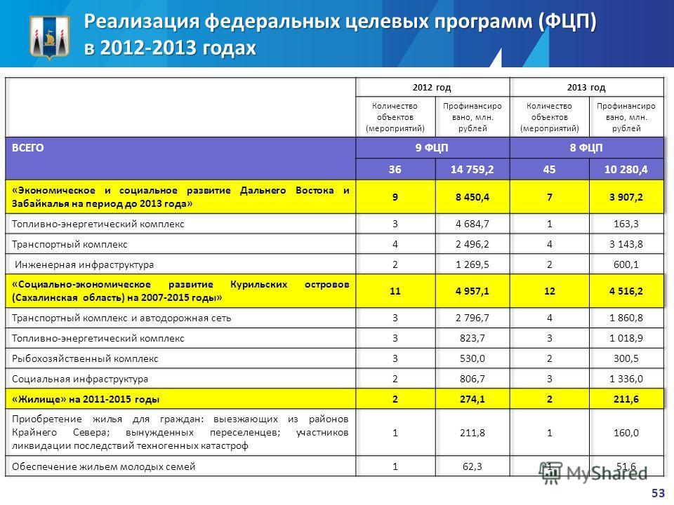 Реализация федеральных целевых программ (ФЦП) в 2012-2013 годах 53