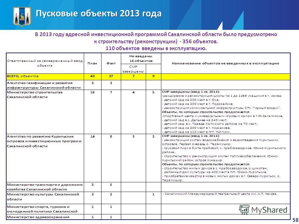 Пусковые объекты 2013 года 58 В 2013 году адресной инвестиционной программой Сахалинской области было предусмотрено к строительству (реконструкции) - 356 объектов. 110 объектов введены в эксплуатацию.