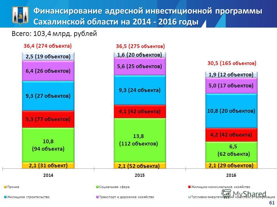 61 Финансирование адресной инвестиционной программы Сахалинской области на 2014 - 2016 годы